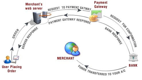 Payment Gateway Integration Ecommerce Payment Gateway